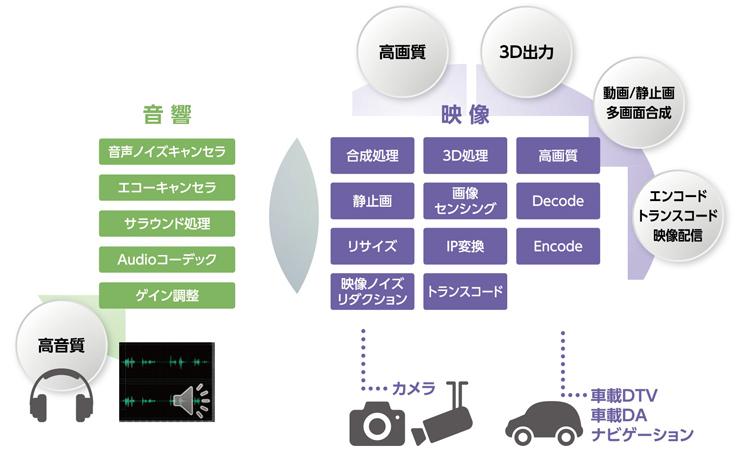 当社の映像/音響アルゴリズム開発の適用アプリケーションの例。