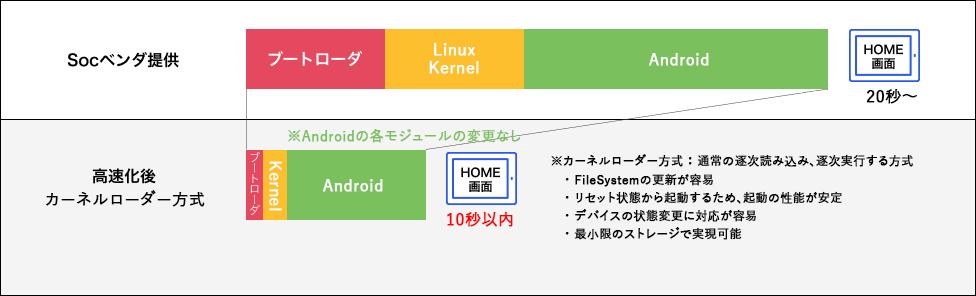 Androidのカーネルローダー方式の起動時間イメージ