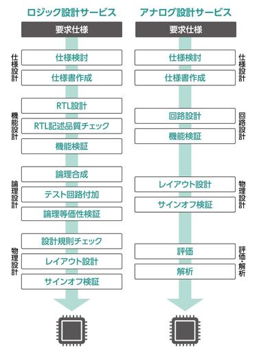アナログLSI設計、及びロジックLSI設計における開発フロー(仕様検討/設計/評価)。