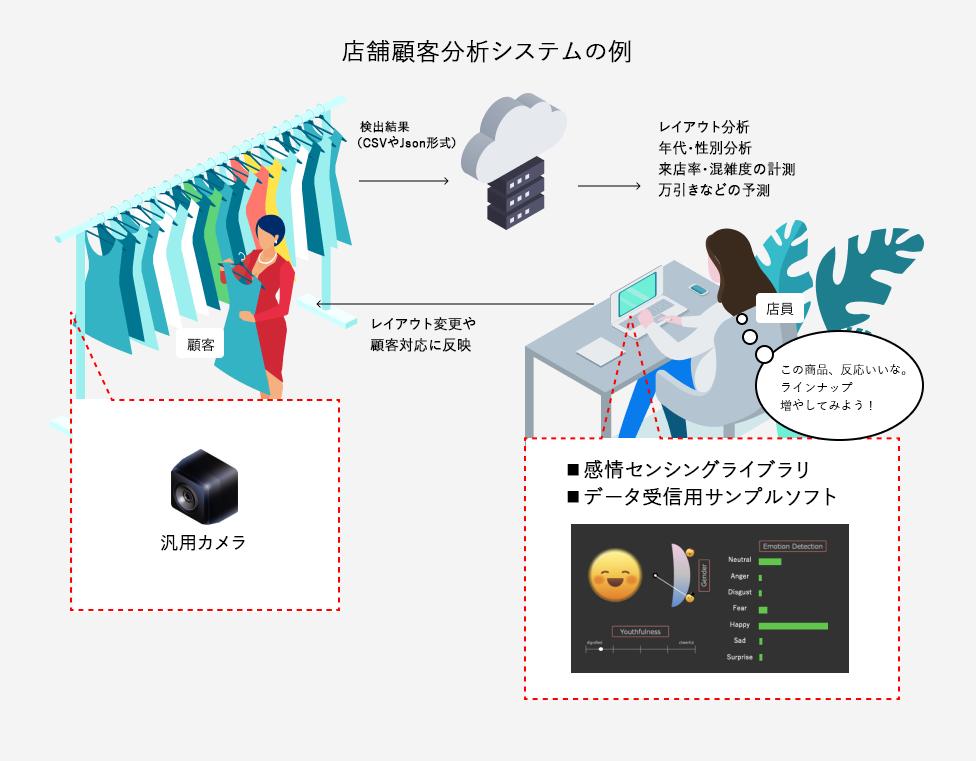 店舗顧客分析システムの構成例、 カメラで顔を読み取り感情を分析、 集客改善のデータとして活用