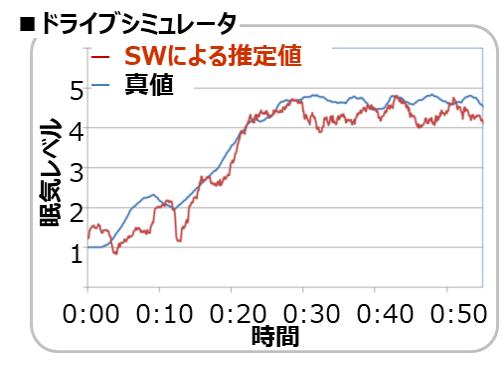 当社システムにおいて、眠気レベルの検知精度の高さを表現するグラフ