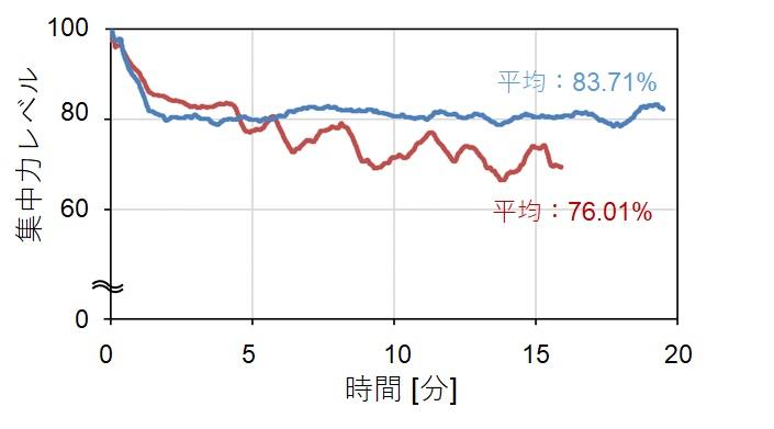 コンテンツの質による集中度の差異のグラフ