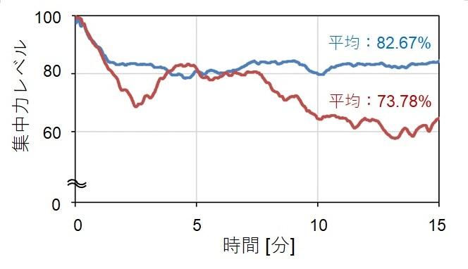 時間帯による集中度の差異のグラフ