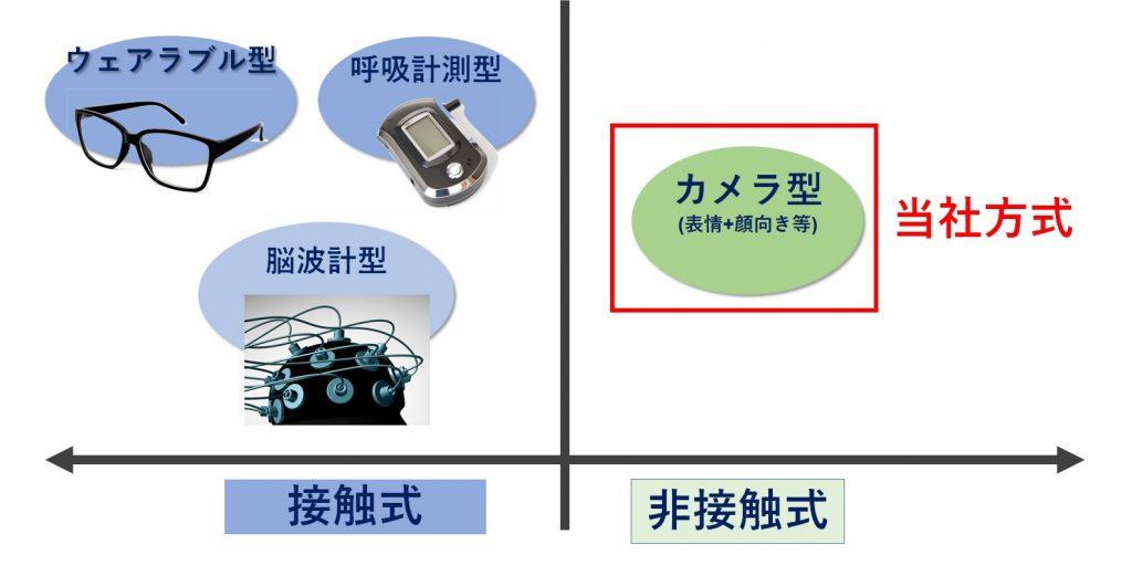 集中度測定方法の分類