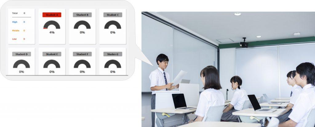 授業における生徒の集中度を計測、声掛けにより高い集中力を維持